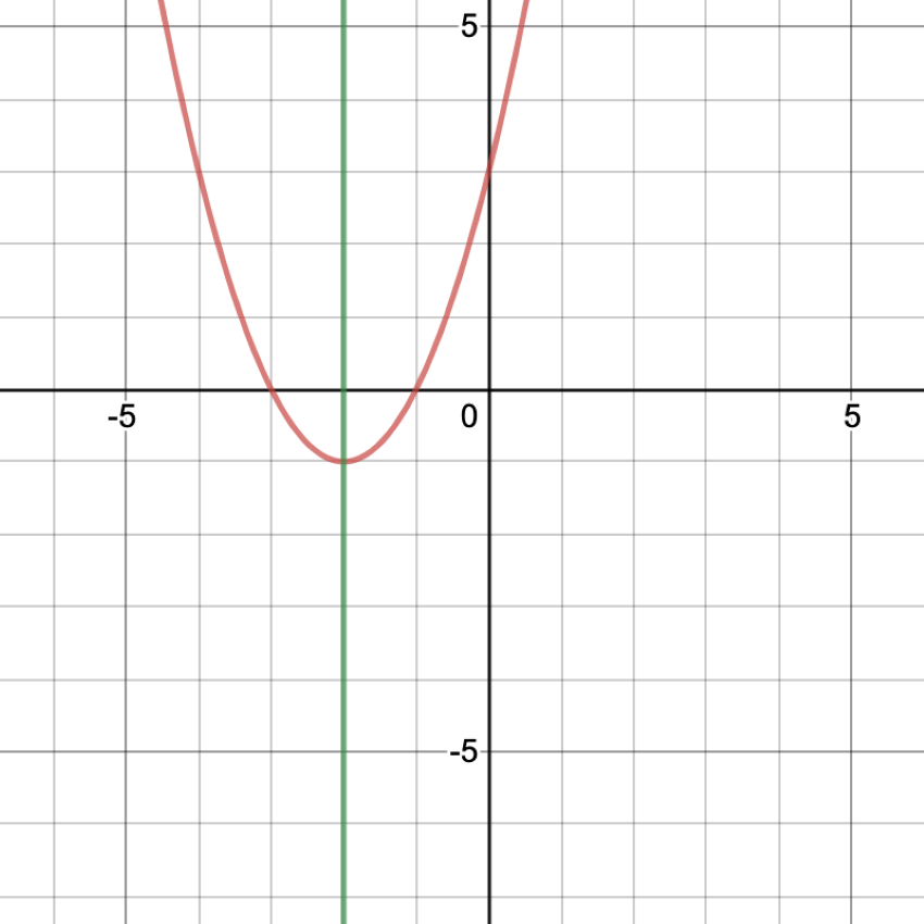 Graph showing the axis of symmetry of a parabola