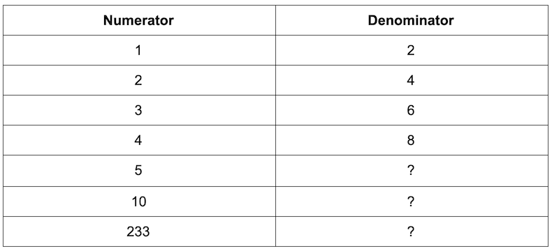 equivalent ratio: numerator and denominator table with question marks