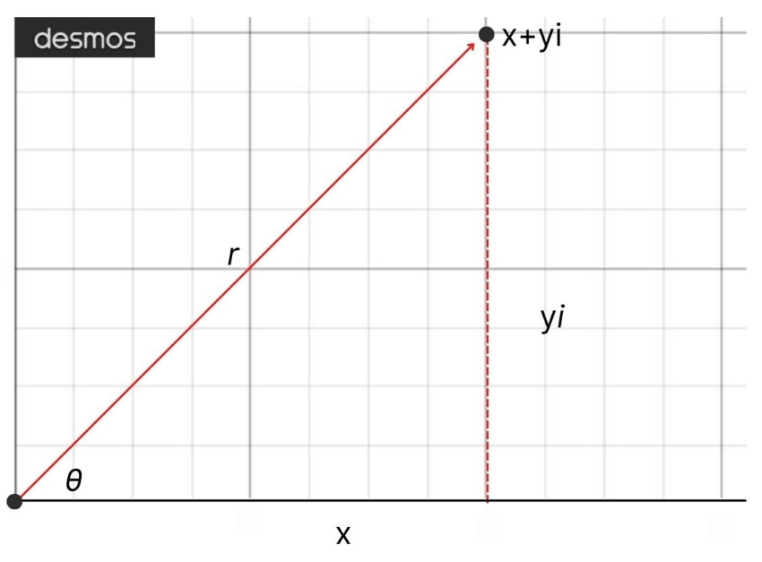 A complex number graphed in polar form