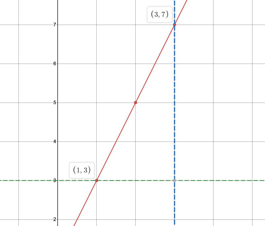 distance and midpoint formula: Diagram showing perpendicular lines forming a right triangle