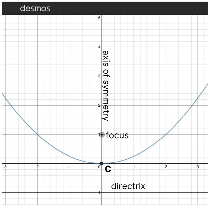 how to find the focus of a parabola: Diagram of a parabola