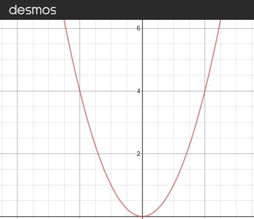 how to find the focus of a parabola: Basic representation of a parabola