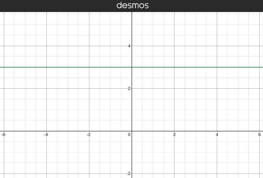 what is the slope of a horizontal line: Graph with a green horizontal line