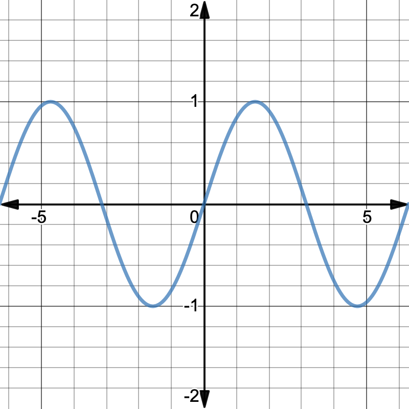 domain of tangent: graph of the sine function