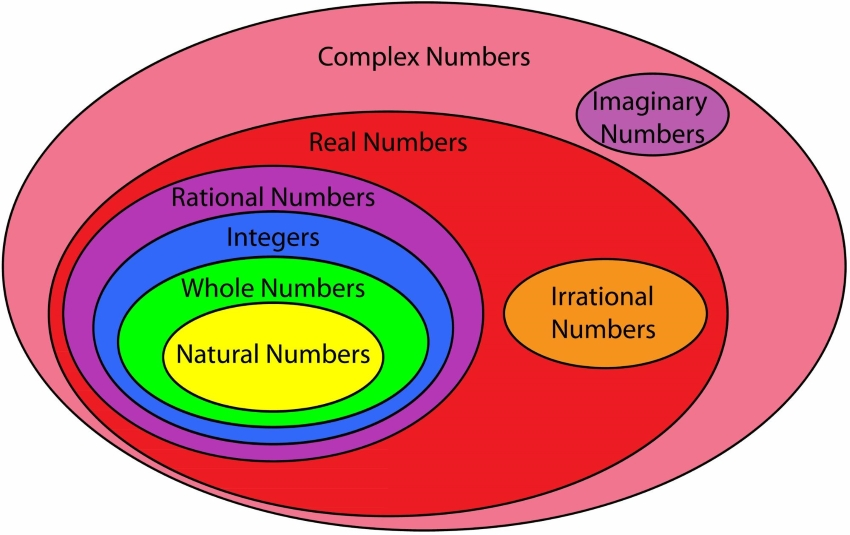 properties of real numbers: Colorful diagram showing the different types of numbers