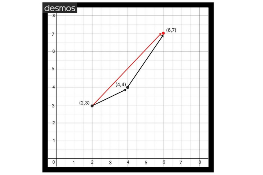Vector subtraction: Graph showing the process of vector addition
