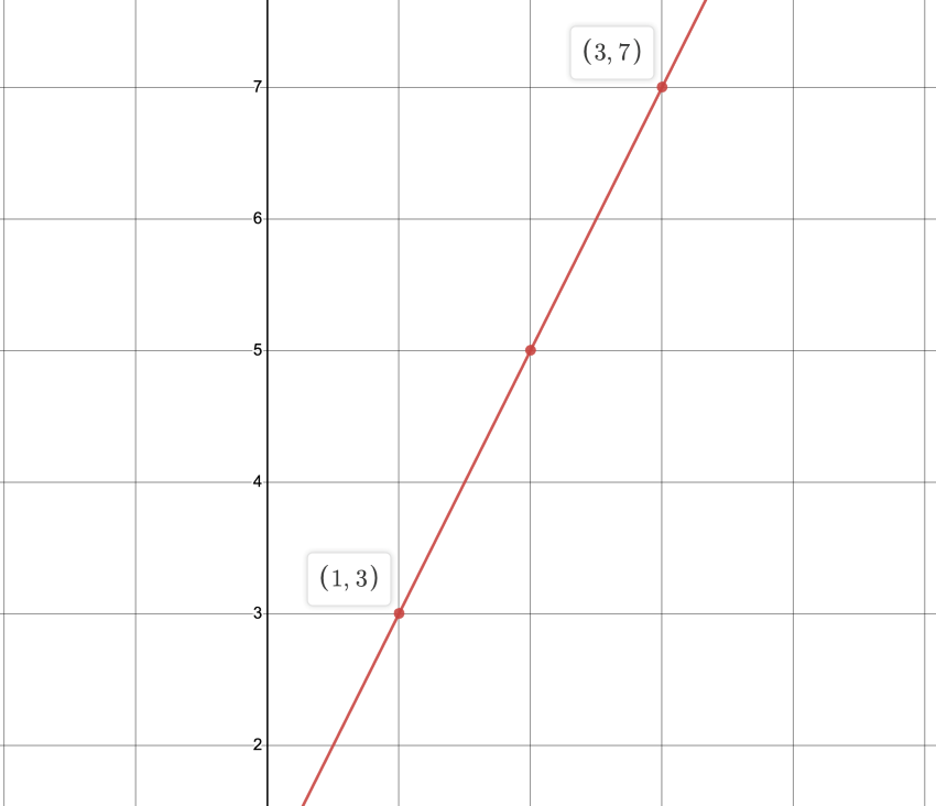 distance and midpoint formula: Diagram using 1-3 and 3-7 points