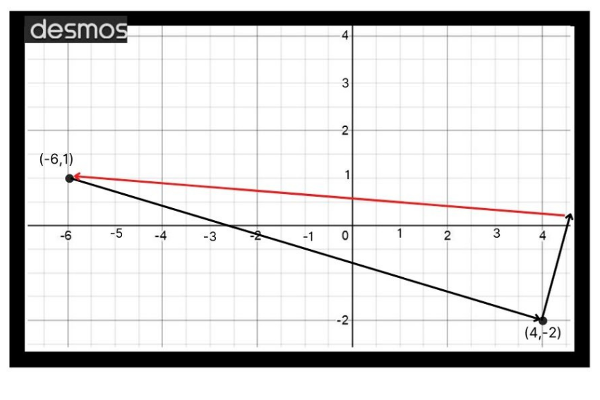 Graph showing coordinates (-6,1) being subtracted from (4, -2)