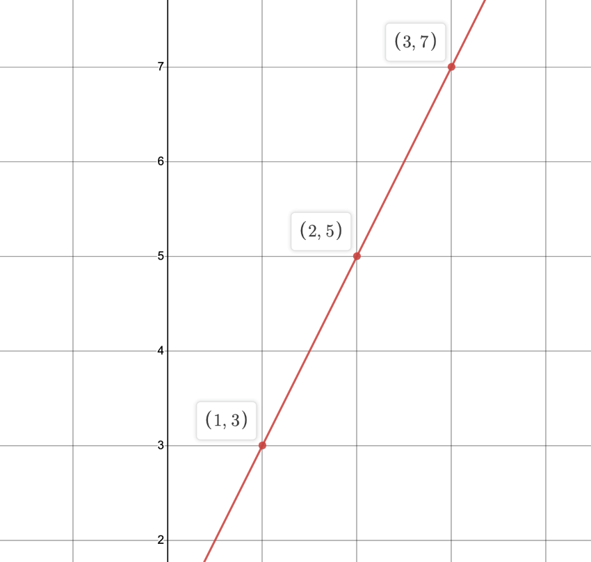 distance and midpoint formula: Distance formula diagram using 1-3 and 3-7 points