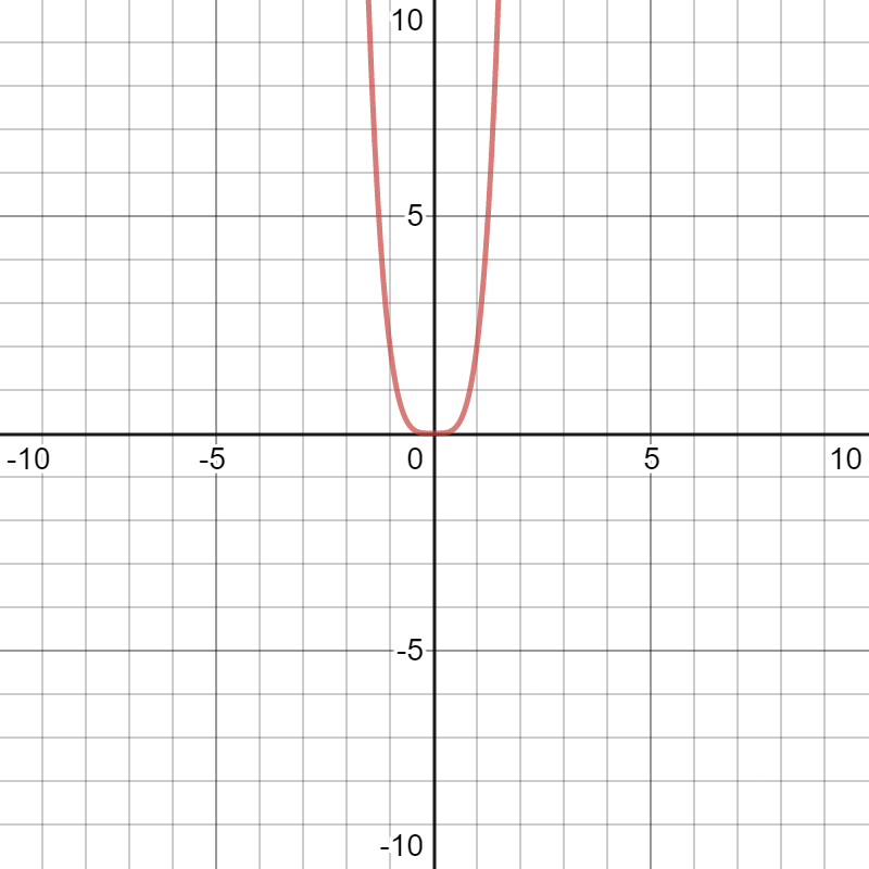 Desmos graphing calculator rising to the right and left