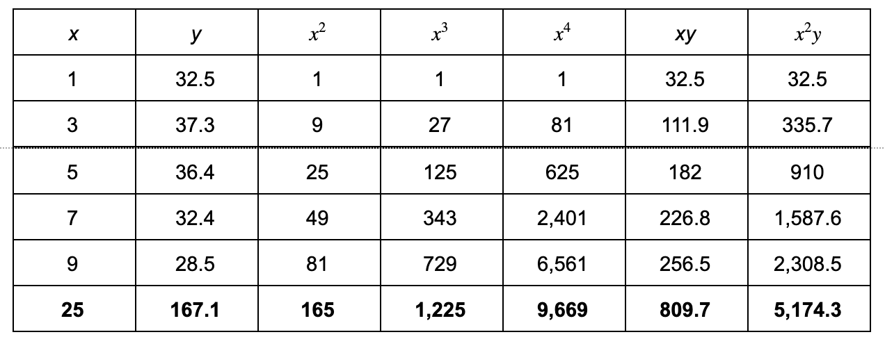 quadratic regression: table with sums
