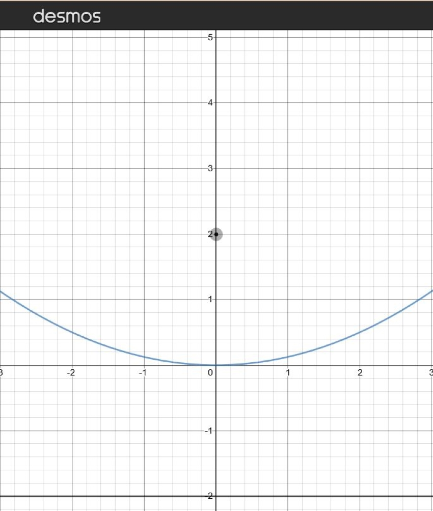 how to find the focus of a parabola: Graph of a parabola