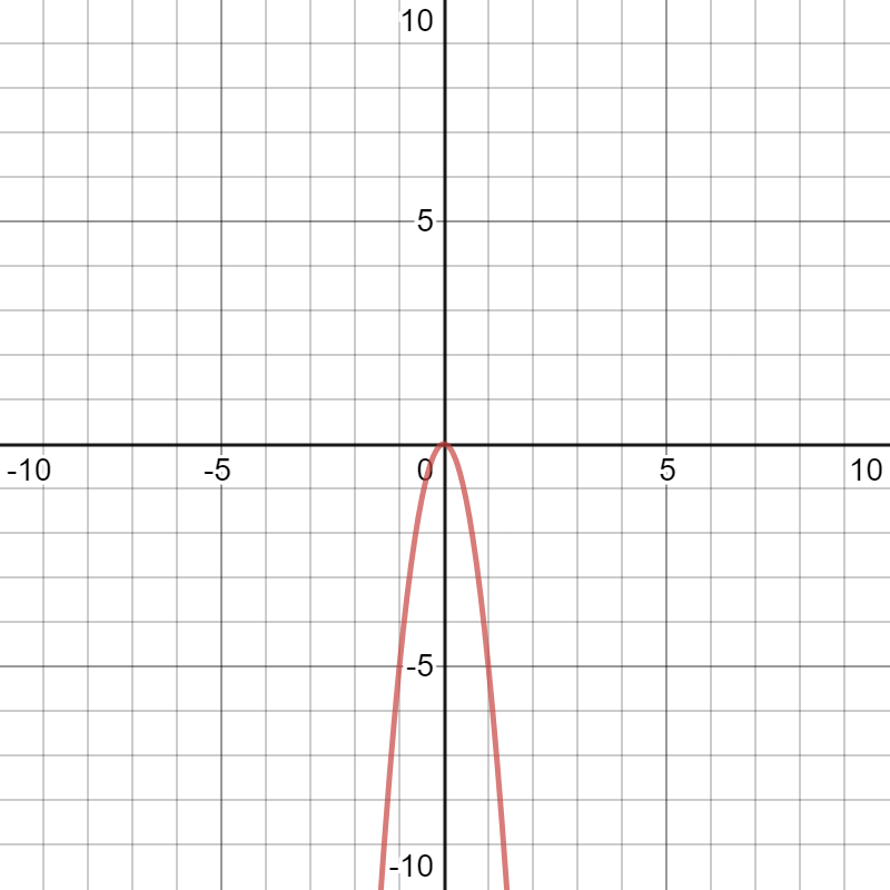 Desmos graphing calculator descends to the right and left