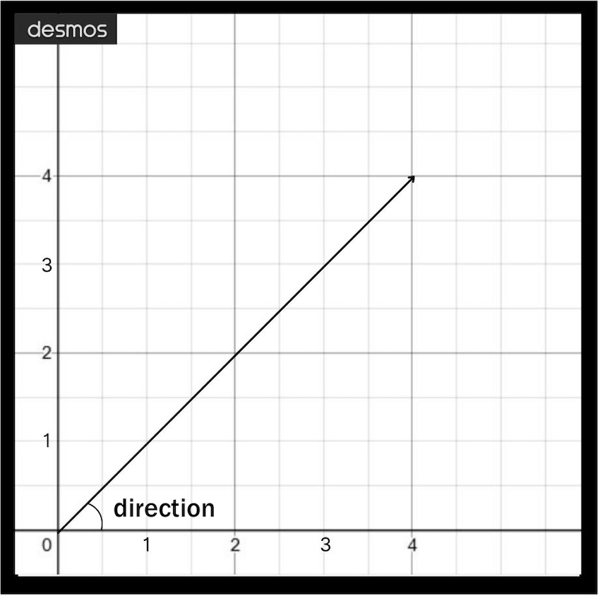 Graph showing the formula of vector direction