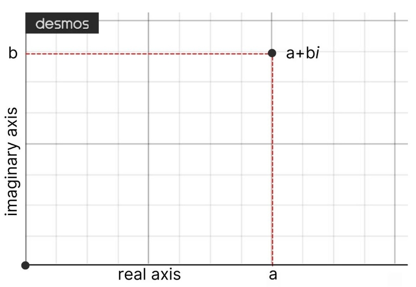 Graph showing a complex number graphed in rectangular coordinates