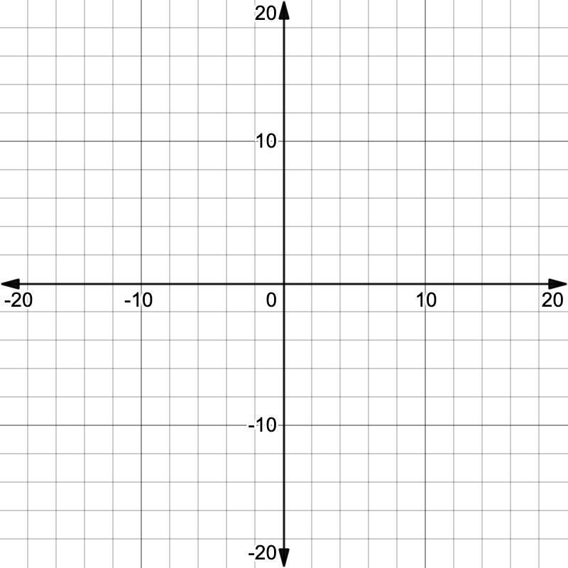 graphing linear equations: Cartesian graph