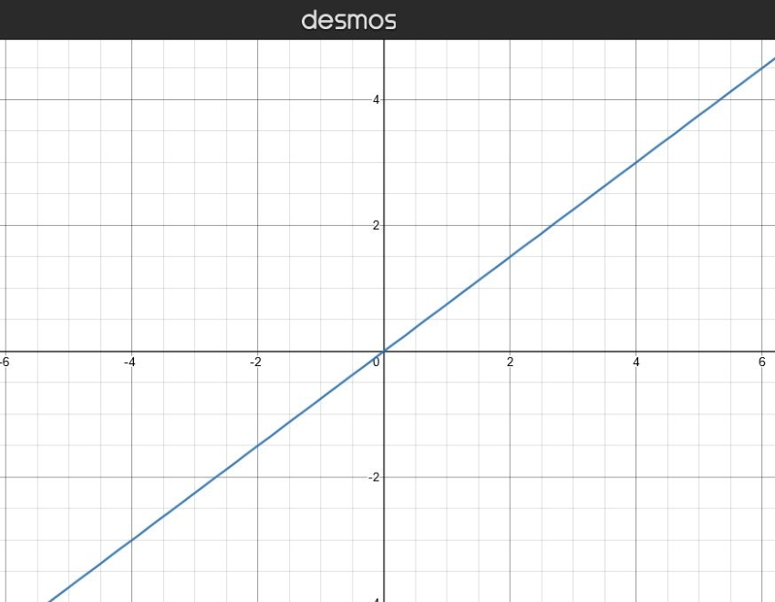 what is the slope of a horizontal line: Graph showing the slope of a line