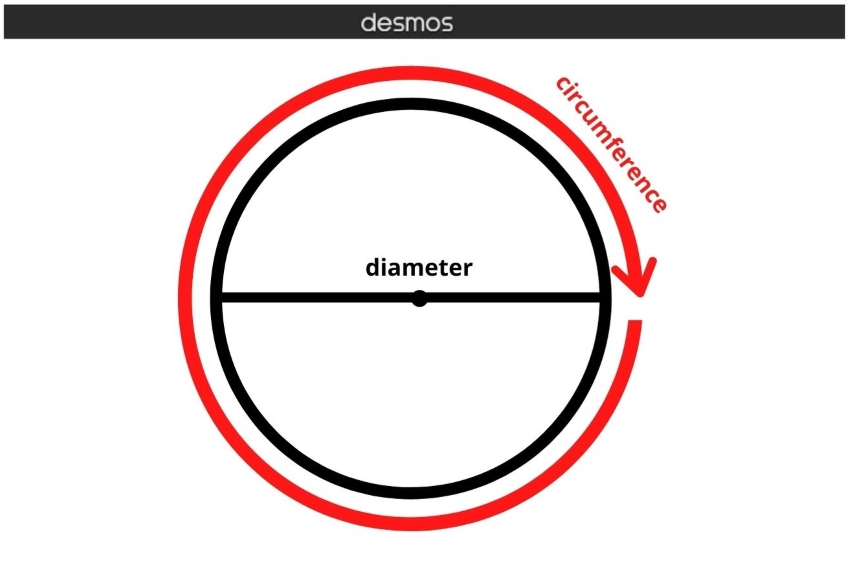how to find the radius of a circle with the area: Diagram showing the circumference and diameter of a circle