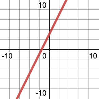 straight line on a graph
