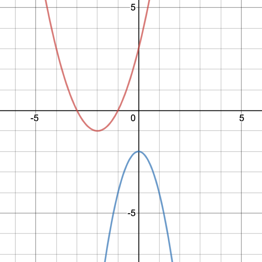how to find axis of symmetry: Graph showing the vertexes of two parabolas