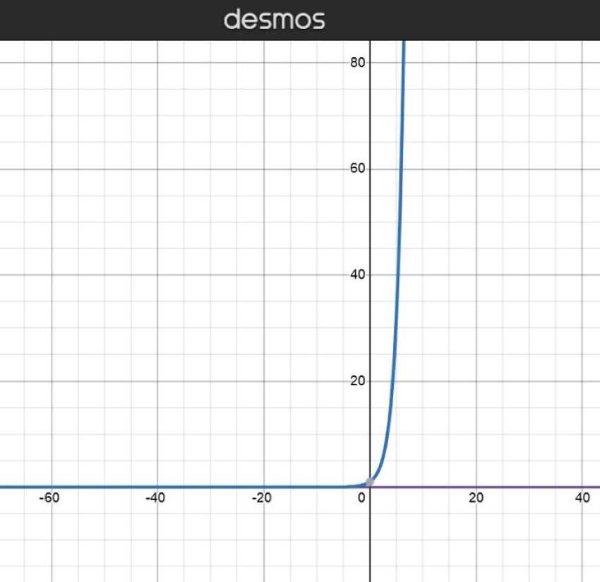 Graph of an exponential regression model