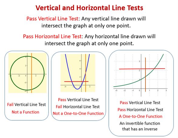 Graph showing examples of both vertical and horizontal line tests