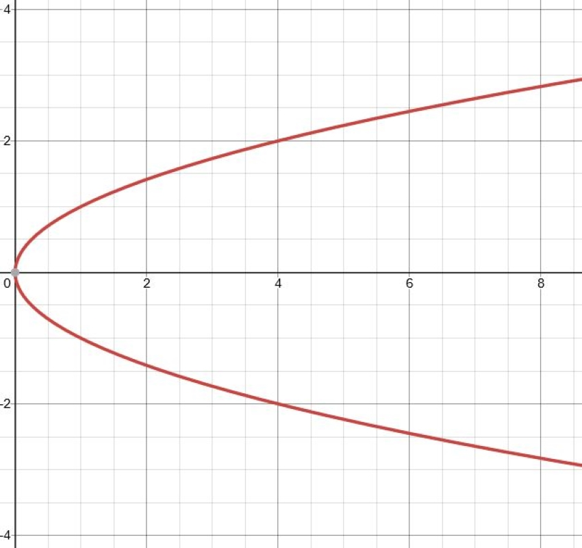 how to find the focus of a parabola: Graph showing a parabola rotated 90 degrees to the right