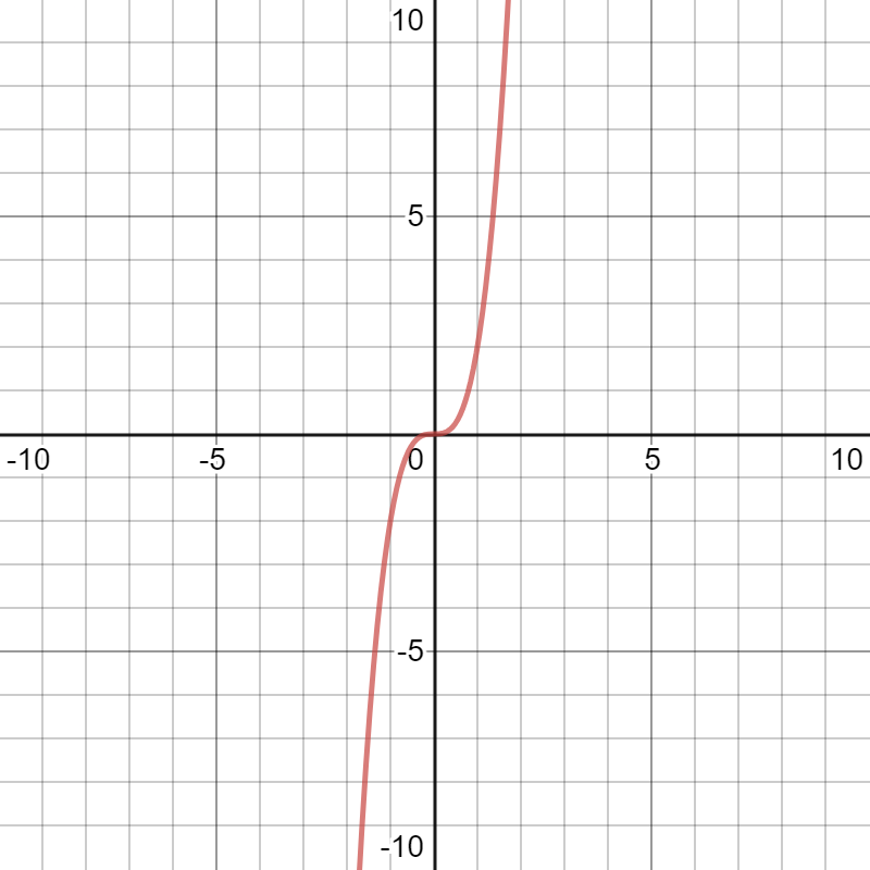 Desmos graphing calculator rising to the right and descends to the left