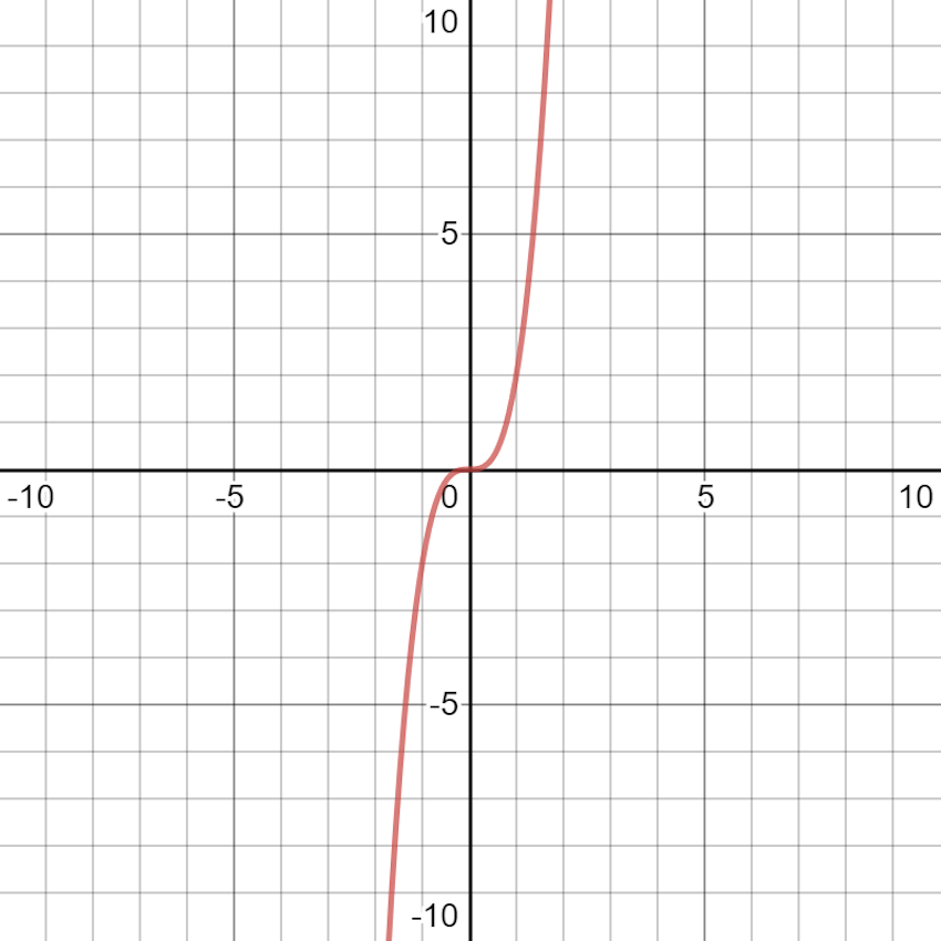 leading coefficient test: leading coefficient is negative graph