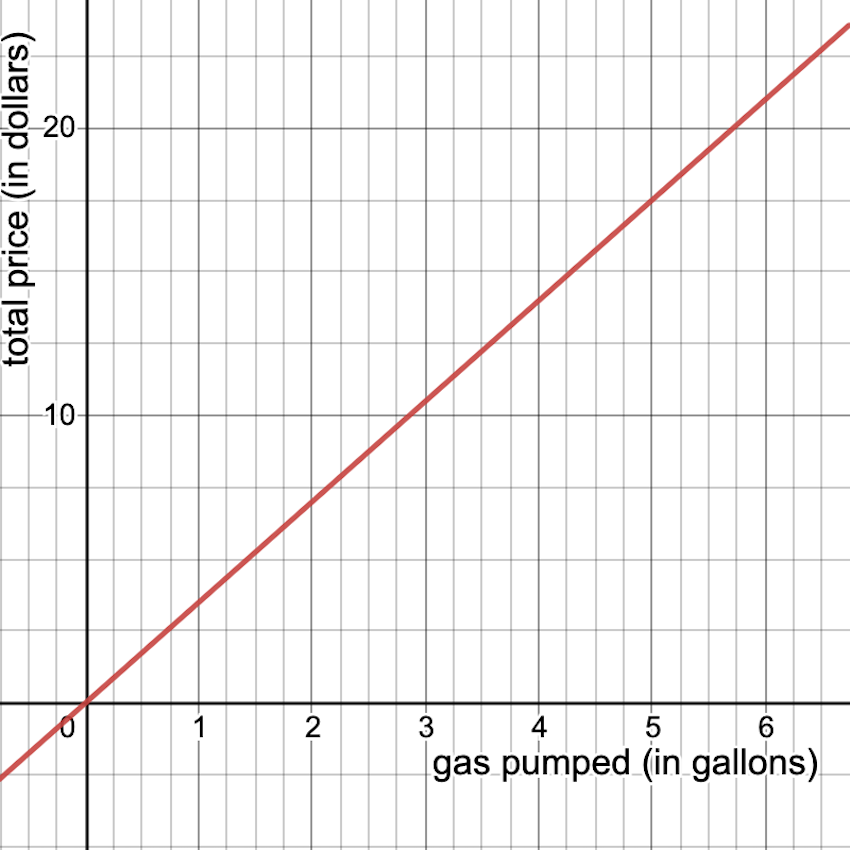 constant of proportionality: graph