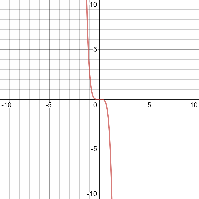 Desmos graphing calculator descends to the right and rising to the left
