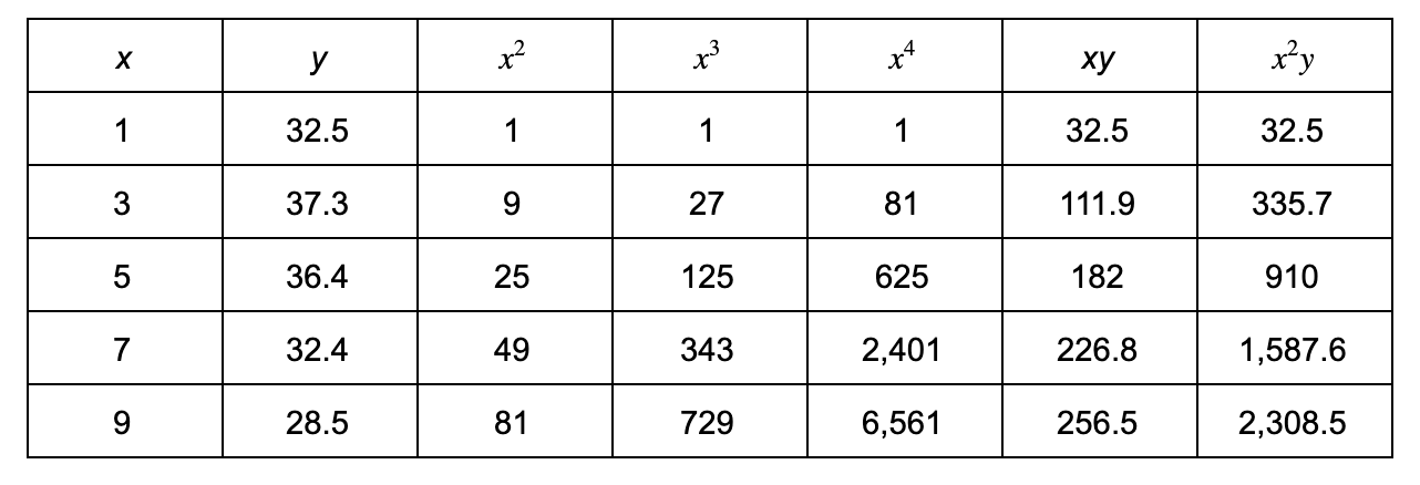 quadratic regression: x and y table with assigned values