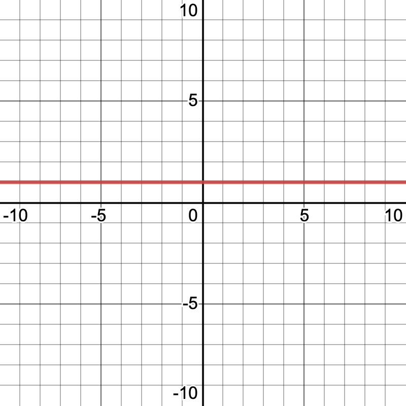 what is the slope of a vertical line: Slope of a horizontal line graph