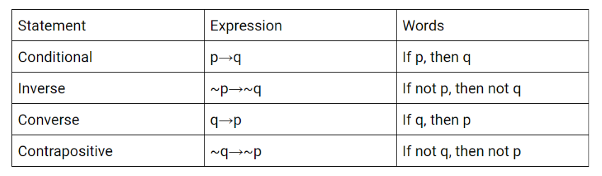 converse statement: Table of conditional statement examples