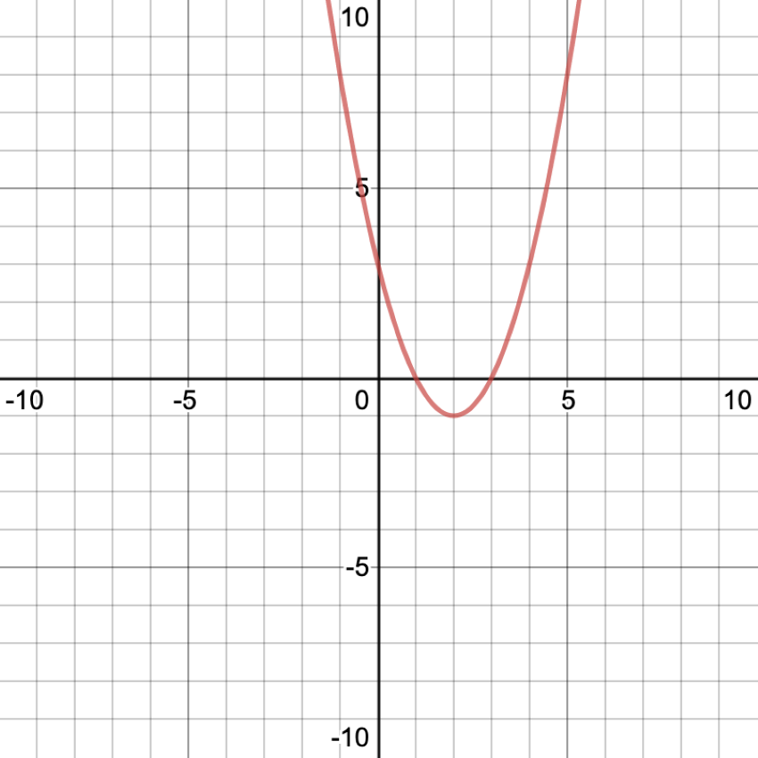 find vertex of parabola: Graph of a quadratic equation