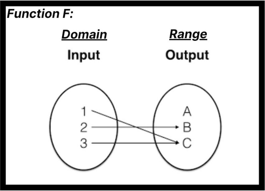one-to-one function: Function F diagram