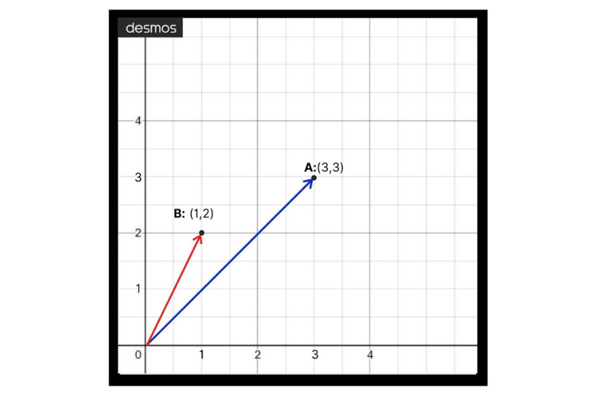 Graph showing the process of vector subtraction