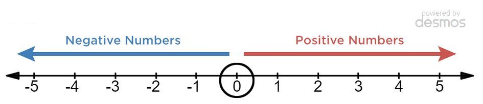 Negative number line: Number line showing negative and positive numbers