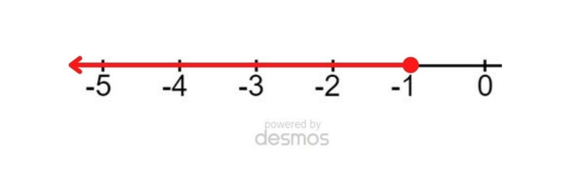 Linear inequality on a number line