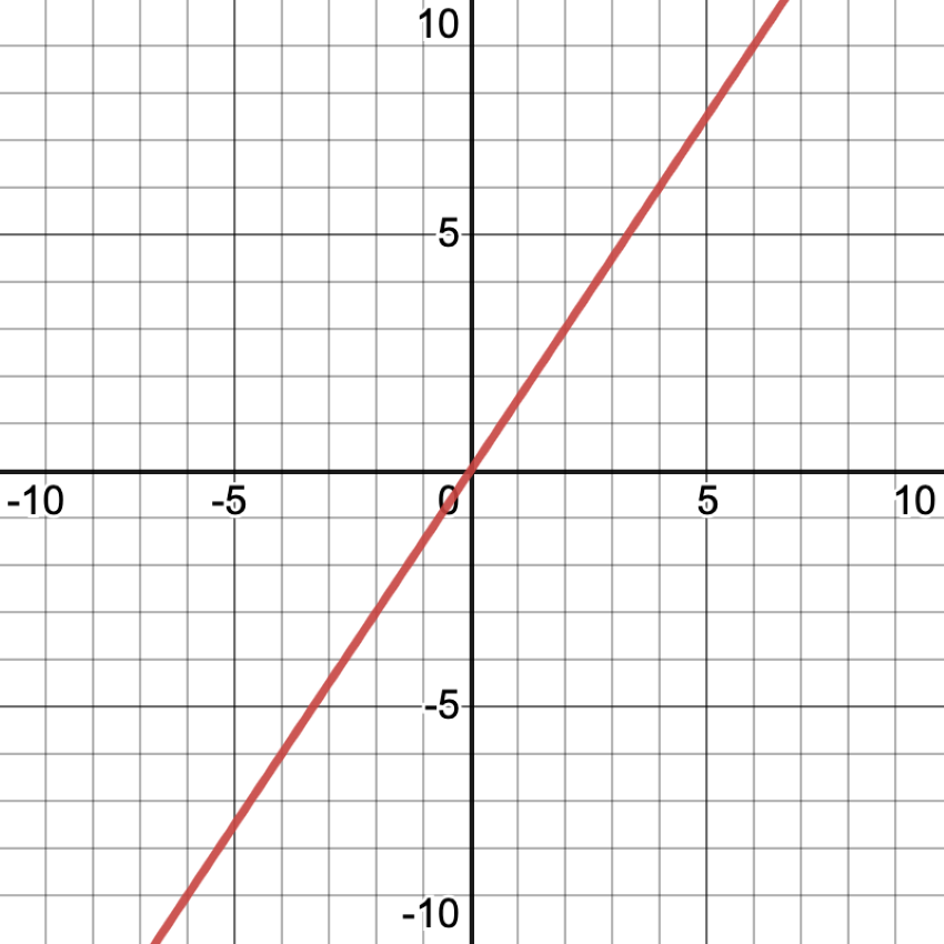 Graph of a proportional relationship