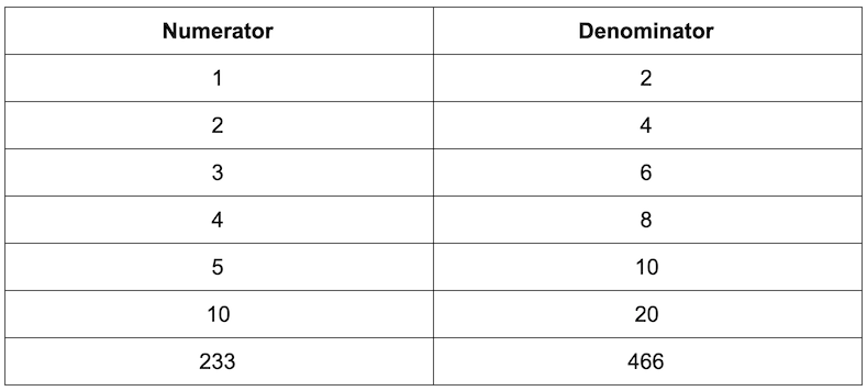 numerator and denominator table with the answers