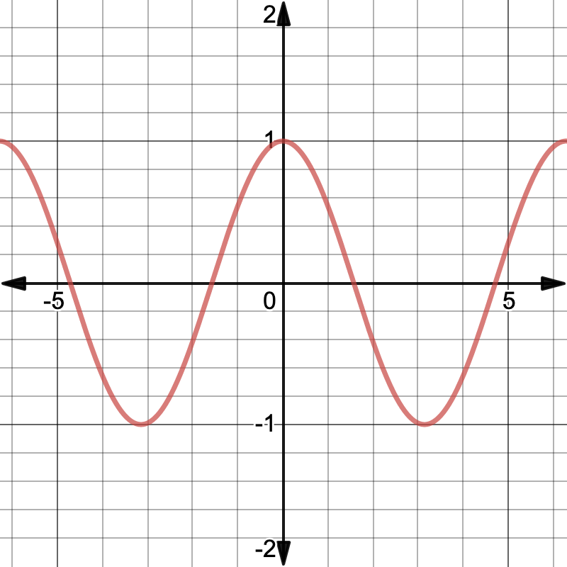 domain of tangent: graph of the cosine function