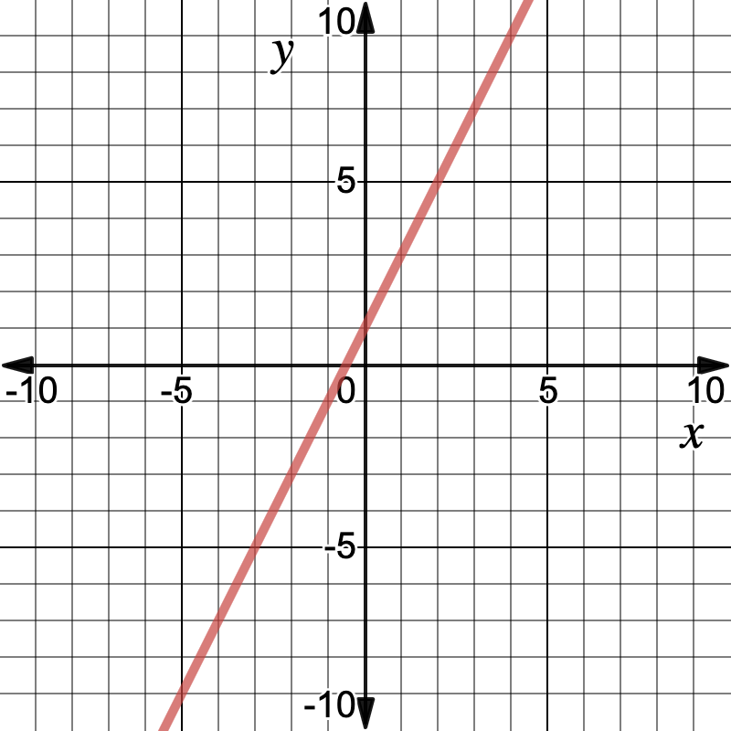 graphing linear equations: Slope-intercept form in a graph