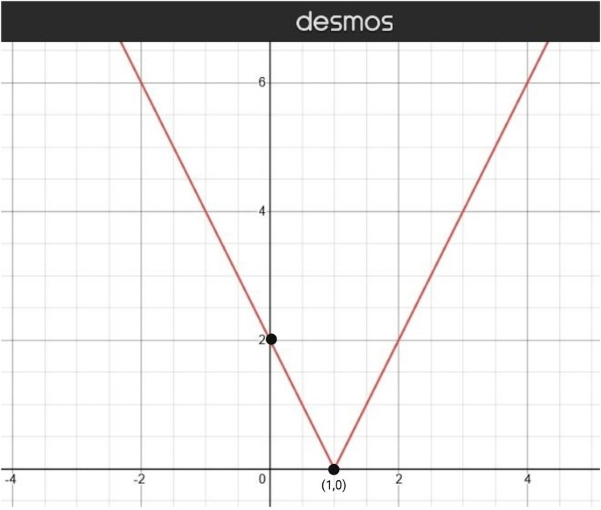 Absolute value function graph