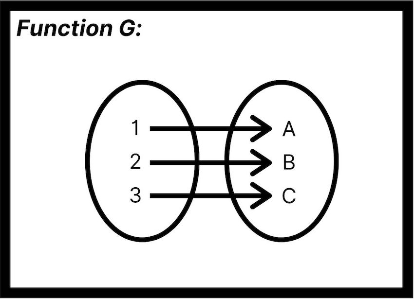 one-to-one function: Function G diagram